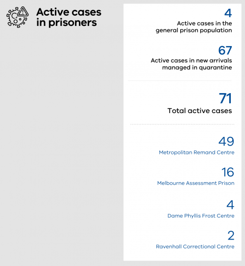 71 total active cases in prisoners in Victorian prisons with 4 active cases in the general population, 68 in managed quarantine. 49 in the Metropolitan Remand Centre, 16 in the Melbourne Assessment Prison, 4 in Dame Phyllis Frost Centre and 2 in Ravenhall Correctional Centre.