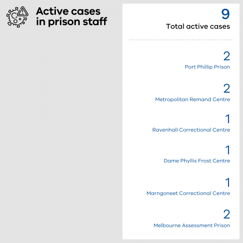 9 total cases in Victorian prison staff - 2 at Port Phillip Prison, 2 at the Metropolitan Remand Centre, 1 at Ravenhall Correctional Centre, 1 at Dame Phyllis Frost Centre, 1 at Marngoneet Correctional Centre and 2 at Melbourne Assessment Prison.